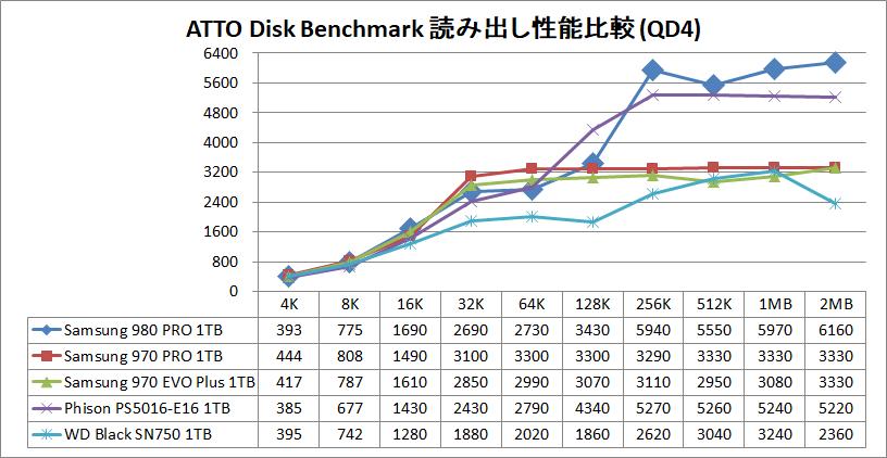 Samsung SSD 980 PRO 1TB_ATTO_QD4_read