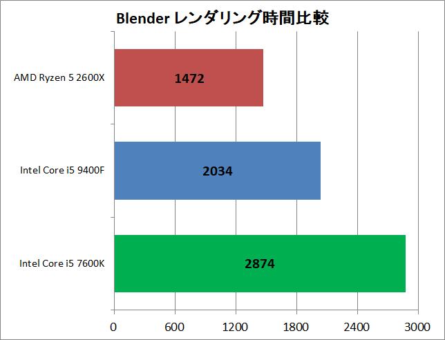 Core i5 9400F vs Ryzen 5 2600X_rendering_blender_time