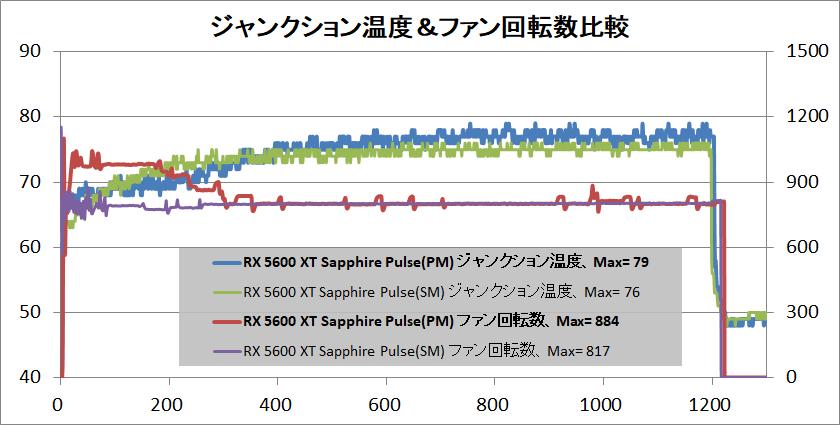 SAPPHIRE PULSE Radeon RX 5600 XT_temp_junction