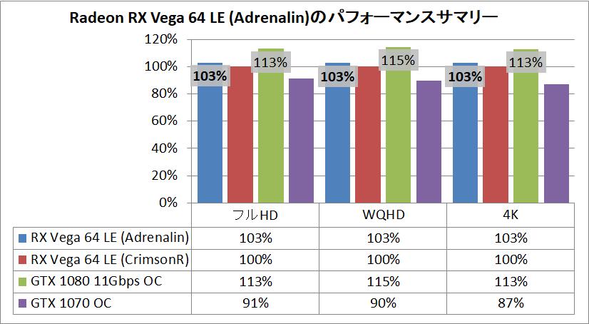 Radeon RX Vega 64 Limited Edition(Adrenalin)_pefsum