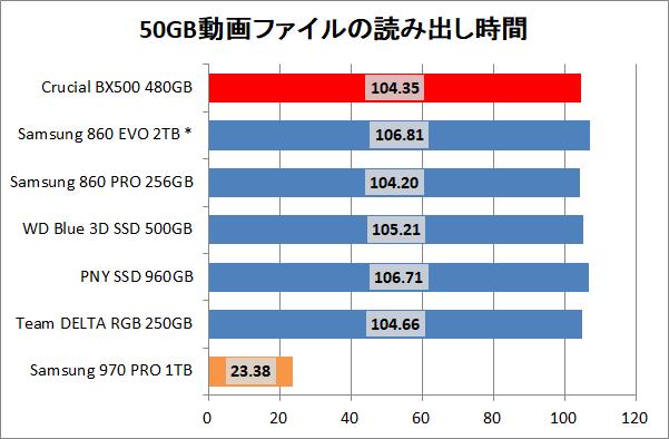 Crucial BX500 480GB_copy_movie_read