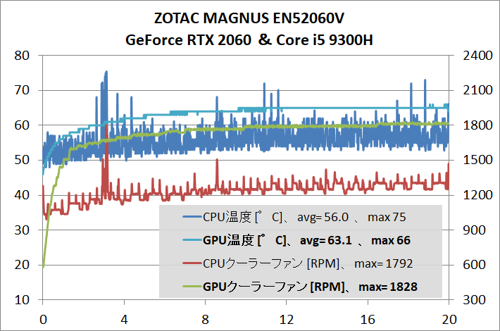 ZOTAC ZBOX Eシリーズ EN52060V_temp_GPU-stress
