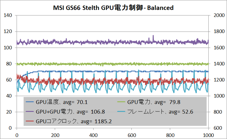 MSI GS66 Stealth_GPU_Power_Balanced