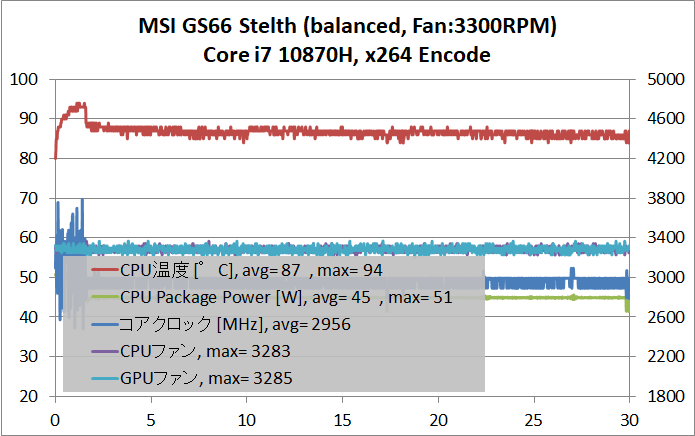 MSI GS66 Stealth_temp-CPU_balanced_3300RPM