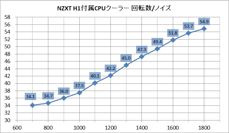 NZXT H1_CPU-Cooler_noise