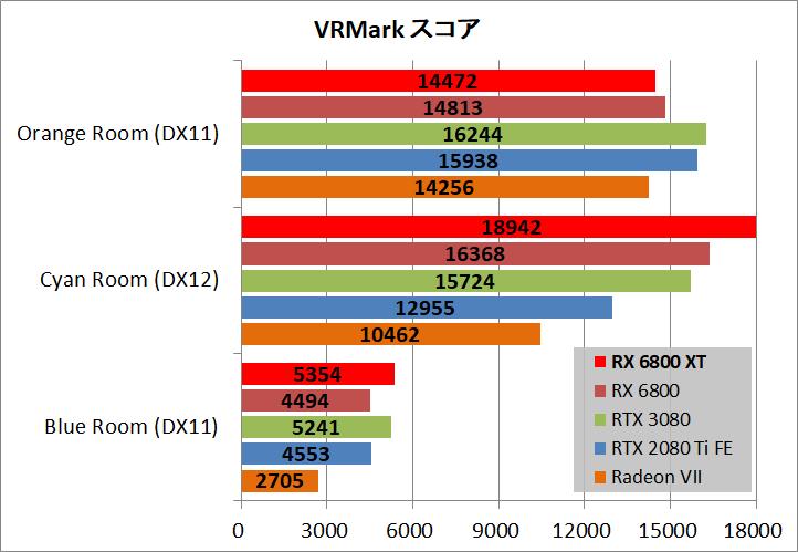 Radeon RX 6800 XT Reference_bench_vr