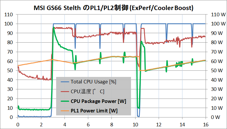 MSI GS66 Stealth_PL1-PL2_Extreme-Performance