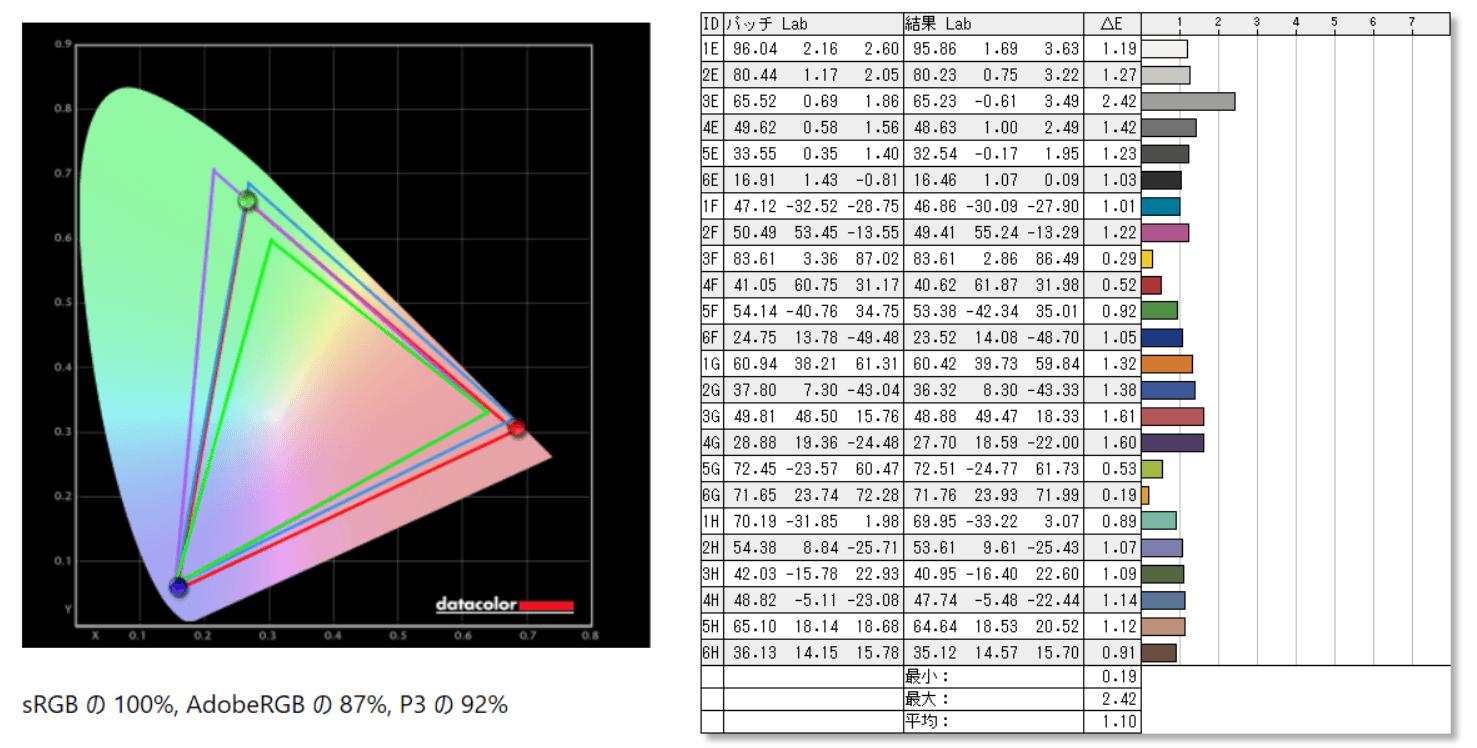 Samsung Odyssey G9_color_perf_def