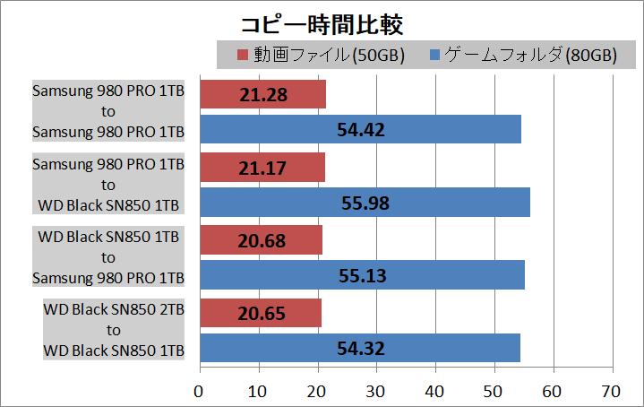 WD_BLACK SN850 NVMe SSD 1TB_copy_vs-980PRO