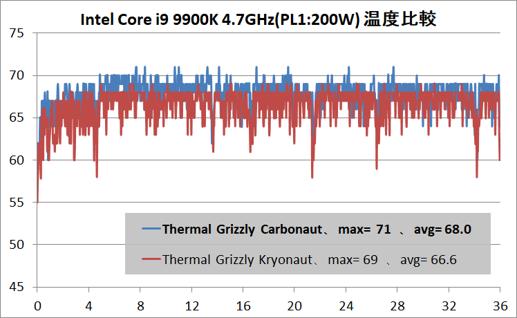 Thermal Grizzly Carbonaut_Core i9 9900K_47