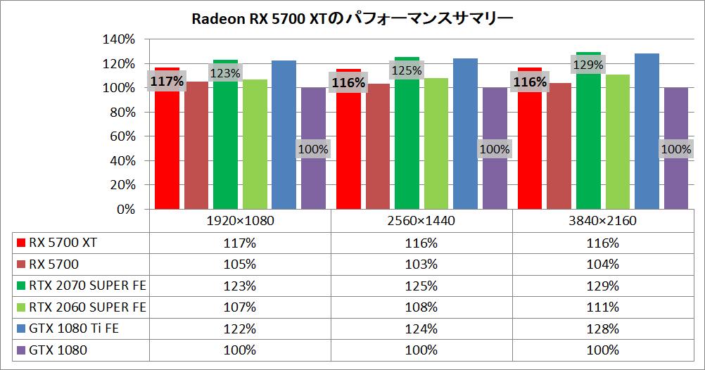 Radeon RX 5700 XT_pefsum