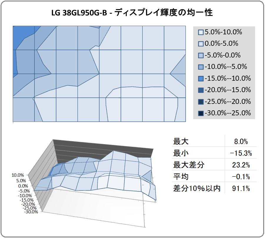 LG 38GL950G-B_uniformity