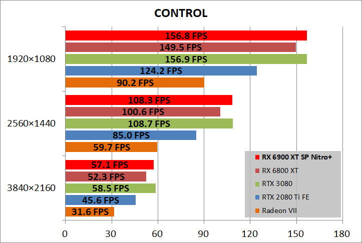 SAPPHIRE NITRO+ Radeon RX 6900 XT_game_cont
