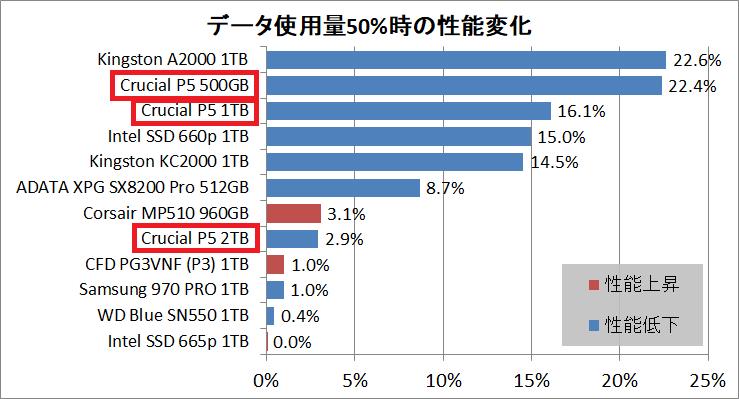 Crucial P5 SSD 1TB_PCM10_5_50per-Fill