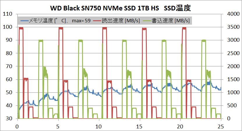 WD Black SN750 NVMe SSD 1TB HS_temp