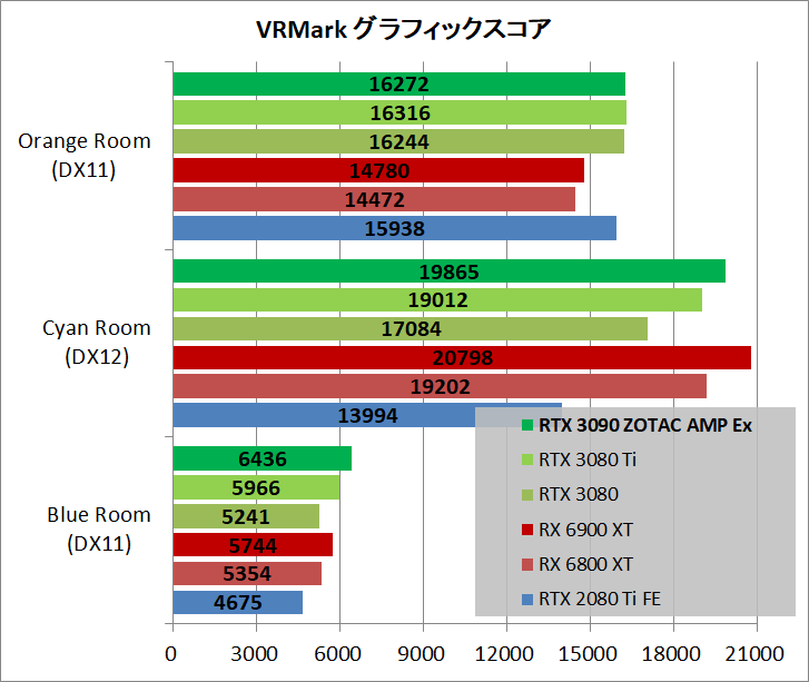 ZOTAC GAMING GeForce RTX 3090 AMP Extreme Holo_bench_vr