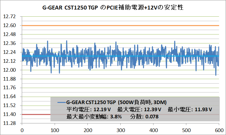 G-GEAR CST1250 TGP_Voltage-Stability_PCIE+12V_500W