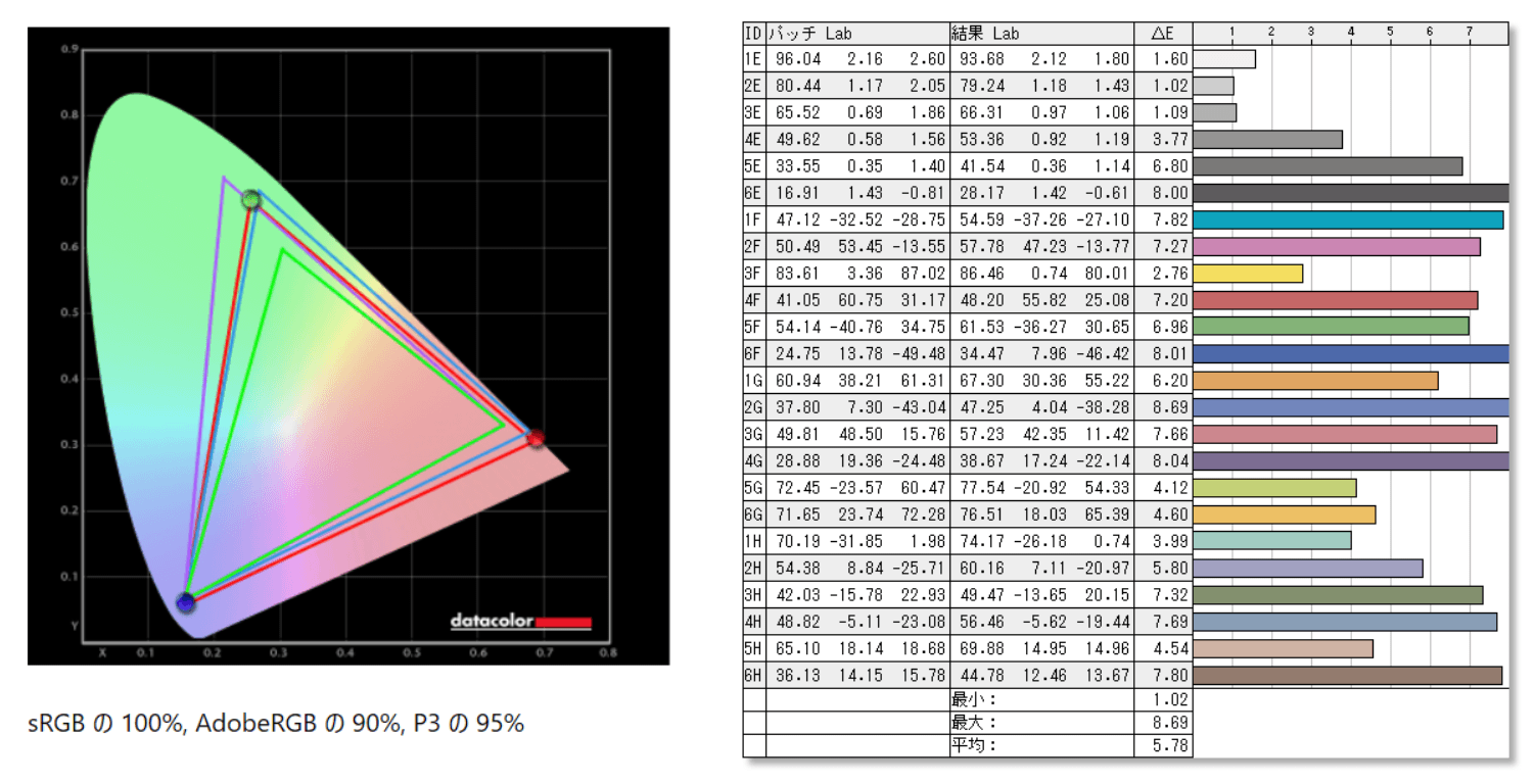 BenQ MOBIUZ EX3415R_color_perf_def