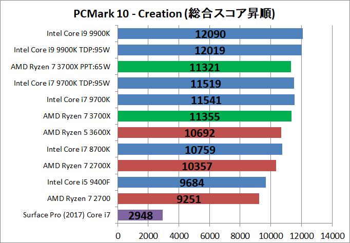 AMD Ryzen 7 3700X_bench_PCM10_4