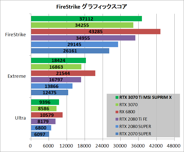 MSI GeForce RTX 3070 Ti SUPRIM X 8G_bench_fs