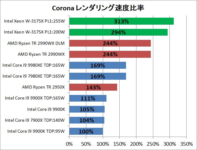 Intel Xeon W-3175X_rendering_corona_pef