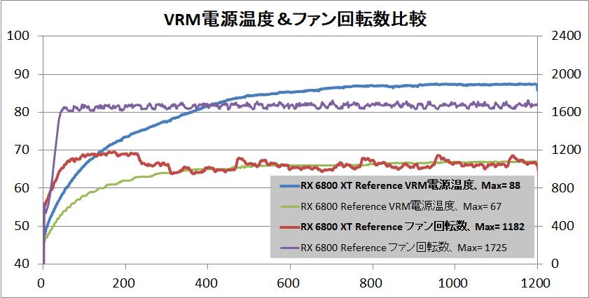 Radeon RX 6800 XT Reference_temp-vrm