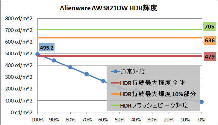 Alienware AW3821DW_brightness_hdr