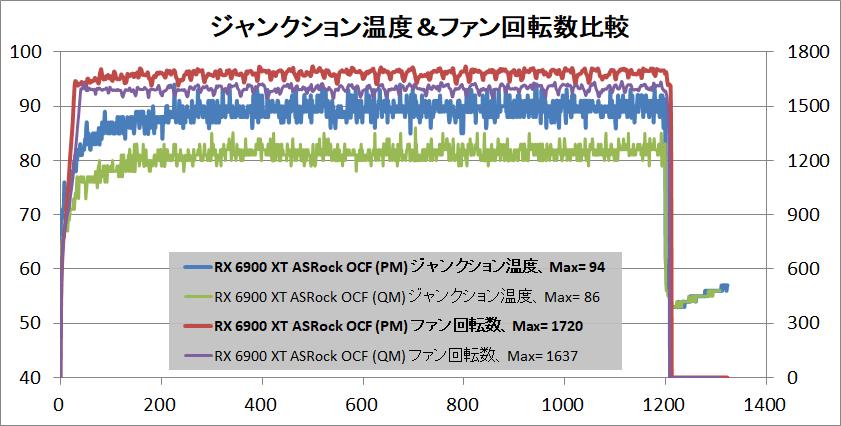 ASRock Radeon RX 6900 XT OC Formula 16GB_temp-junction