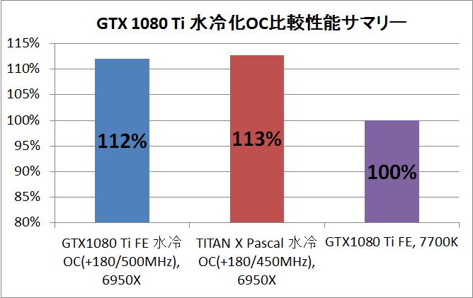 GTX 1080 TI 水冷_OC_sammry