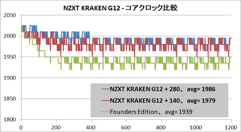 NZXT KRAKEN G12_RTX 2080 OC_clock