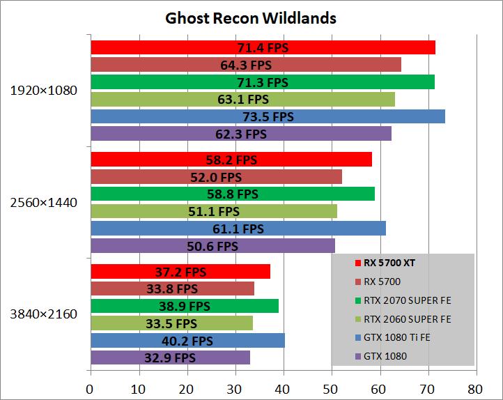 Radeon RX 5700 XT_game_gr