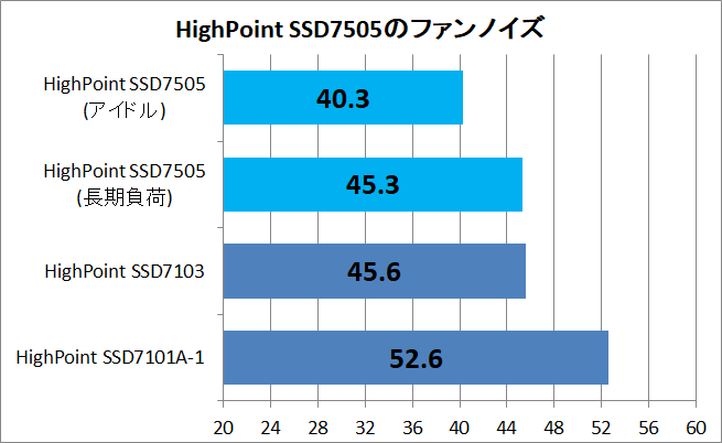 HighPoint SSD7505_noise