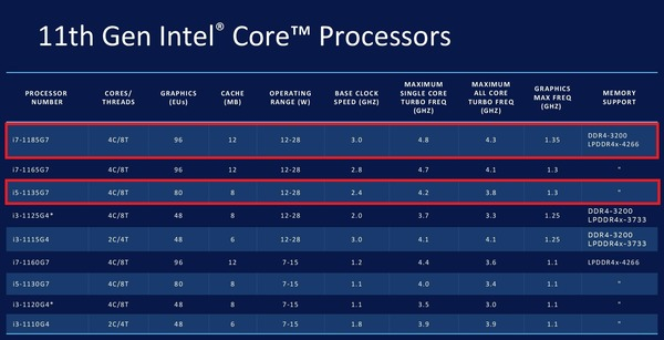 Intel Core 11th-gen Tiger Lake_lineup