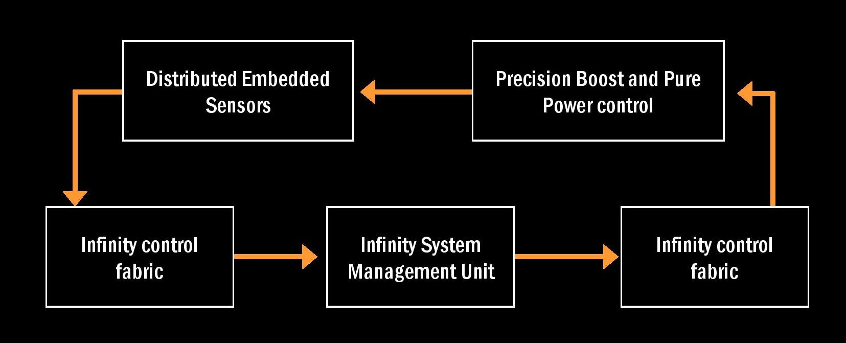 SenseMI Technology_Cotrol
