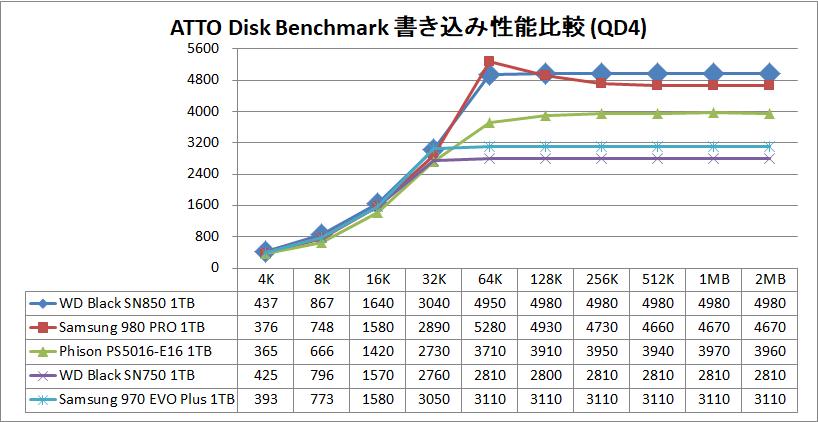 WD_BLACK SN850 NVMe SSD 1TB_ATTO_QD4_write