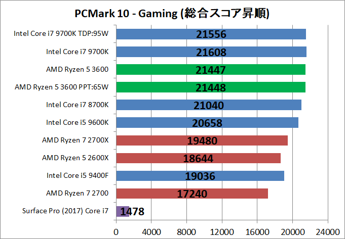 AMD Ryzen 5 3600_bench_PCM10_5