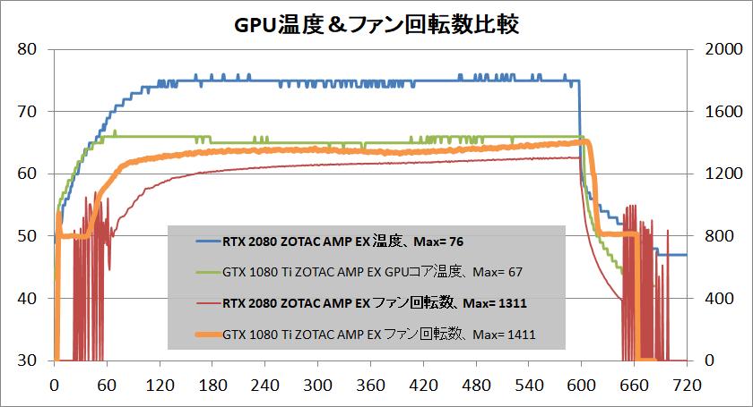 ZOTAC GAMING GeForce RTX 2080 AMP Extreme_temp2