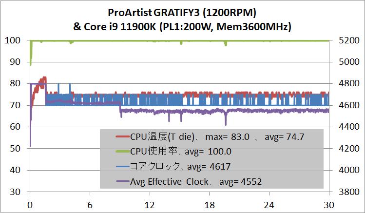ProArtist GRATIFY3_temp_Core i9 11900K