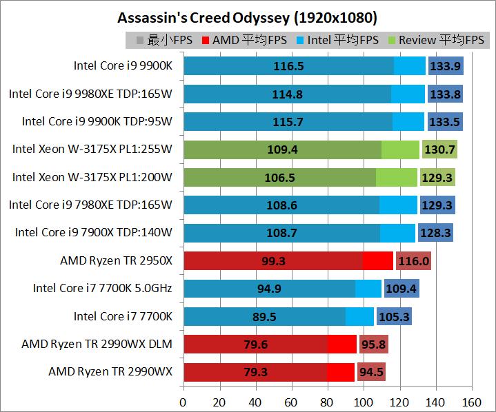 Intel Xeon W-3175X_game_1920_aco