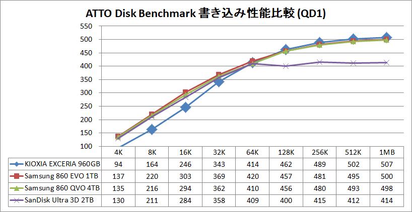 KIOXIA EXCERIA SATA SSD 960GB_ATTO_QD1_write
