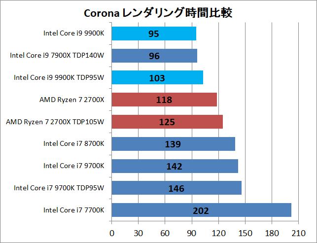 Core i9 9900K_3D_corona_time
