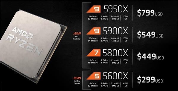 AMD Ryzen 5000_lineup