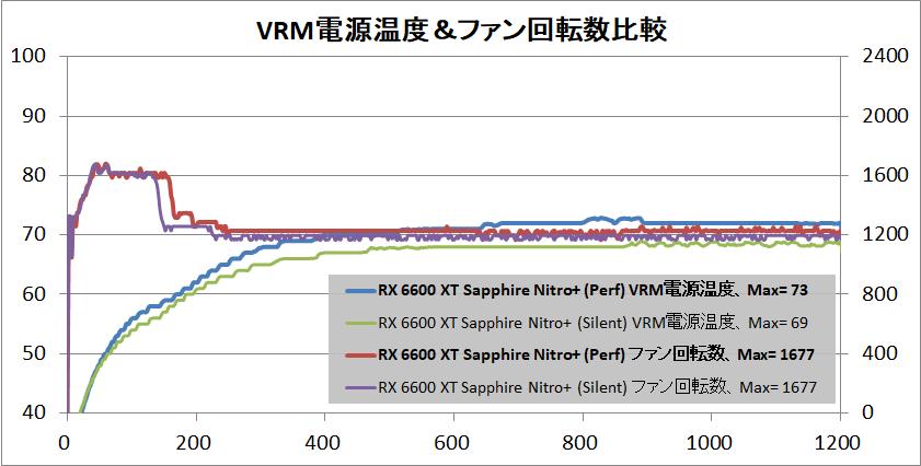SAPPHIRE NITRO+ AMD Radeon RX 6600 XT_temp-vrm
