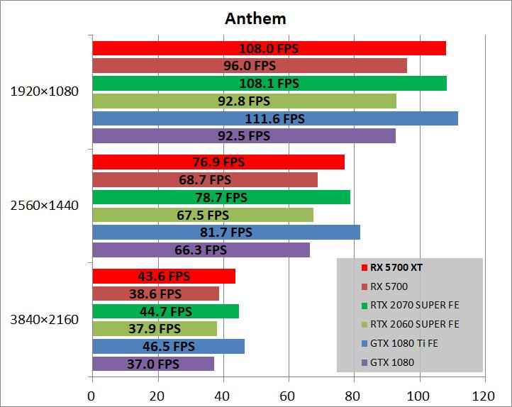 Radeon RX 5700 XT_game_ant