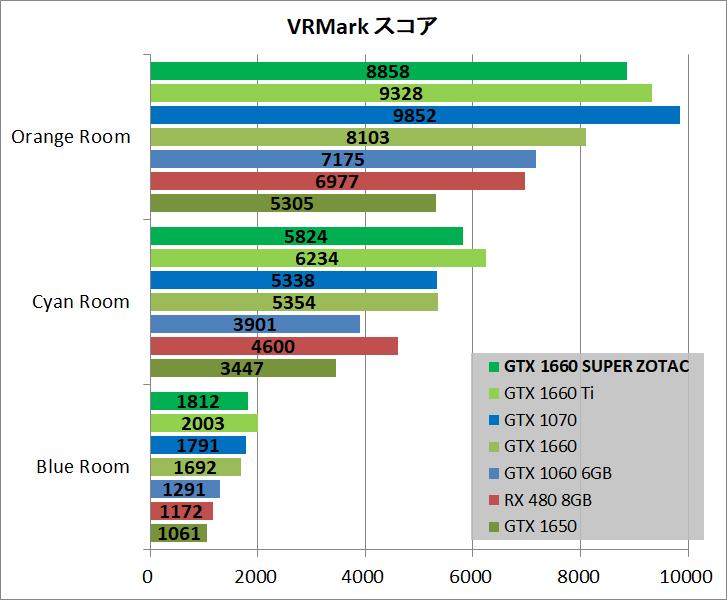 ZOTAC GAMING GeForce GTX 1660 SUPER Twin Fan_bench_vr