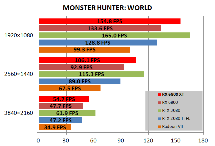 Radeon RX 6800 XT Reference_game_mhw