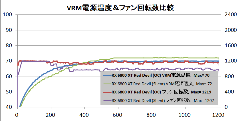 PowerColor Red Devil AMD Radeon RX 6800XT_temp-vrm