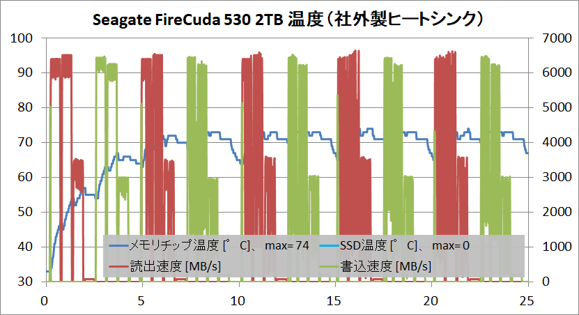 Seagate FireCuda 530 2TB_temp_TP-HS