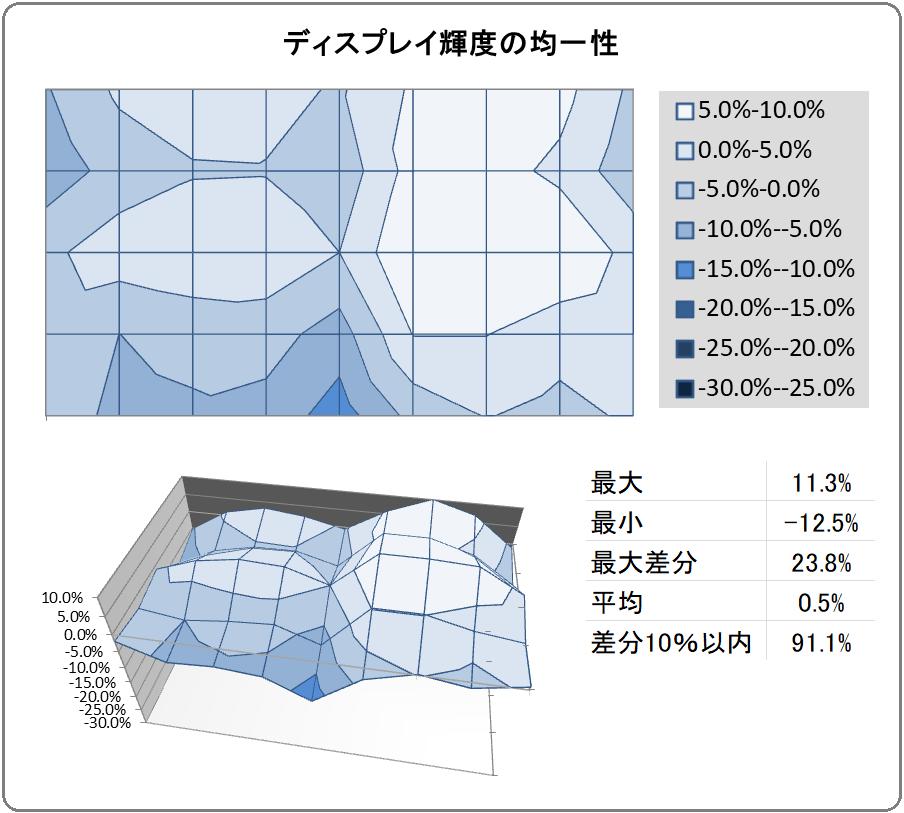 Samsung Odyssey G9_uniformity