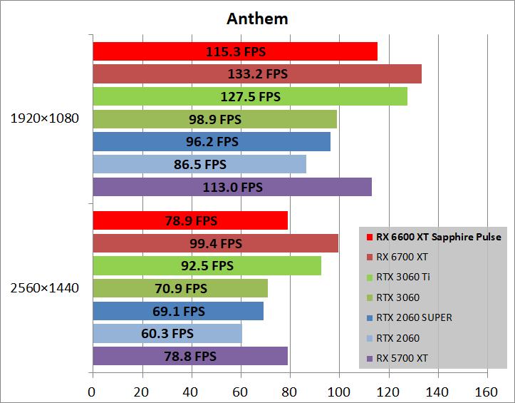 SAPPHIRE PULSE AMD Radeon RX 6600 XT_game_ant